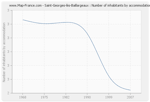 Saint-Georges-lès-Baillargeaux : Number of inhabitants by accommodation