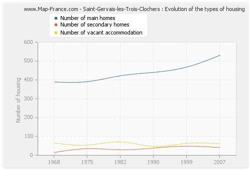 Saint-Gervais-les-Trois-Clochers : Evolution of the types of housing
