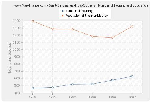 Saint-Gervais-les-Trois-Clochers : Number of housing and population