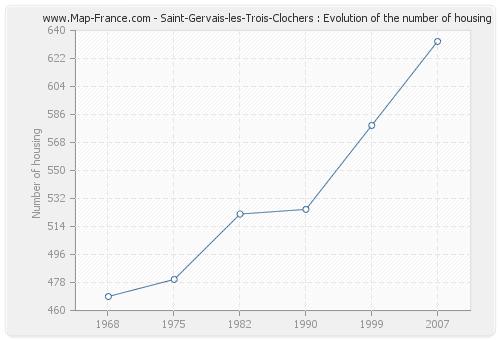 Saint-Gervais-les-Trois-Clochers : Evolution of the number of housing