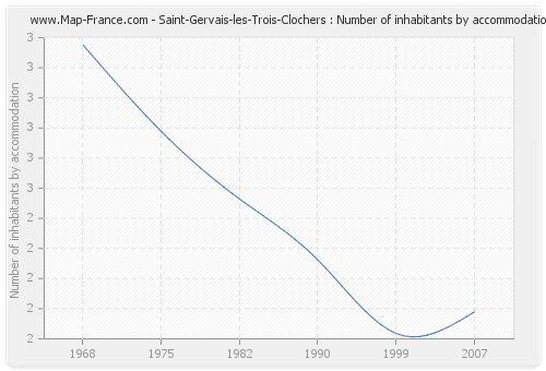 Saint-Gervais-les-Trois-Clochers : Number of inhabitants by accommodation
