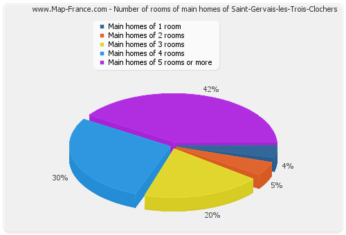 Number of rooms of main homes of Saint-Gervais-les-Trois-Clochers
