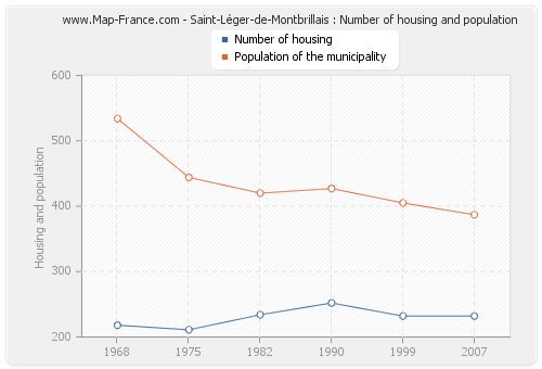 Saint-Léger-de-Montbrillais : Number of housing and population