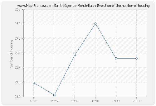 Saint-Léger-de-Montbrillais : Evolution of the number of housing