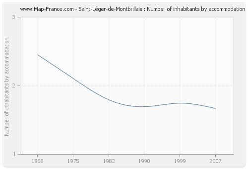 Saint-Léger-de-Montbrillais : Number of inhabitants by accommodation