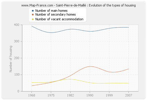 Saint-Pierre-de-Maillé : Evolution of the types of housing
