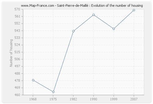 Saint-Pierre-de-Maillé : Evolution of the number of housing