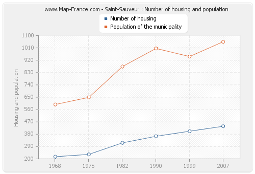 Saint-Sauveur : Number of housing and population