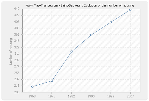 Saint-Sauveur : Evolution of the number of housing