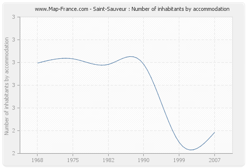 Saint-Sauveur : Number of inhabitants by accommodation