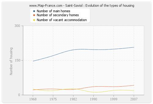 Saint-Saviol : Evolution of the types of housing