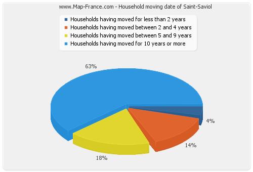 Household moving date of Saint-Saviol
