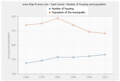 Saint-Saviol : Number of housing and population