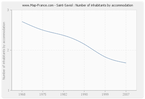 Saint-Saviol : Number of inhabitants by accommodation