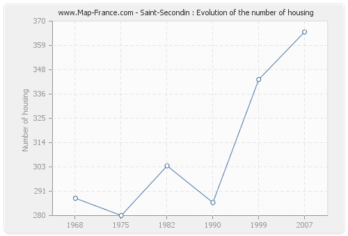 Saint-Secondin : Evolution of the number of housing