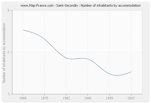 Saint-Secondin : Number of inhabitants by accommodation