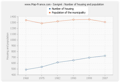 Savigné : Number of housing and population