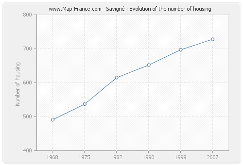 Savigné : Evolution of the number of housing