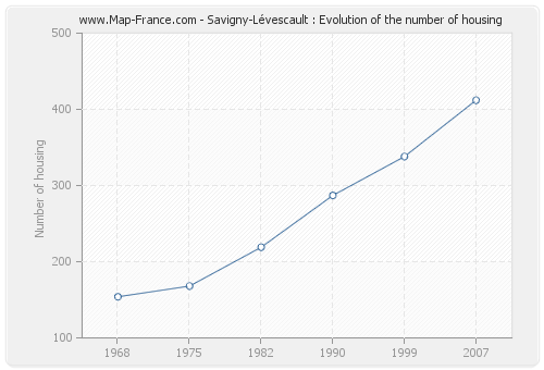 Savigny-Lévescault : Evolution of the number of housing