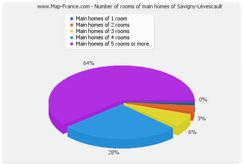Number of rooms of main homes of Savigny-Lévescault
