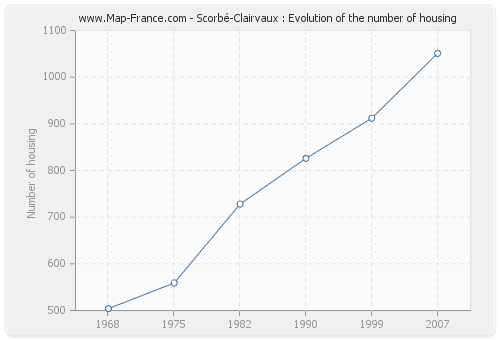 Scorbé-Clairvaux : Evolution of the number of housing