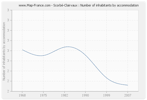 Scorbé-Clairvaux : Number of inhabitants by accommodation