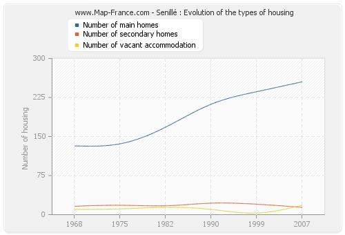 Senillé : Evolution of the types of housing