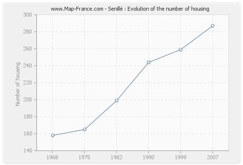 Senillé : Evolution of the number of housing