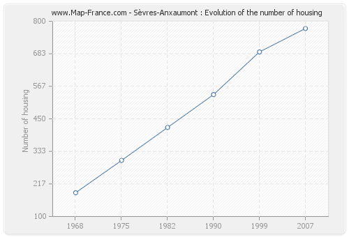 Sèvres-Anxaumont : Evolution of the number of housing