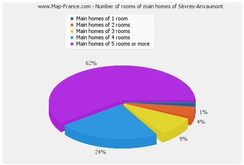 Number of rooms of main homes of Sèvres-Anxaumont
