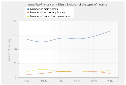 Sillars : Evolution of the types of housing
