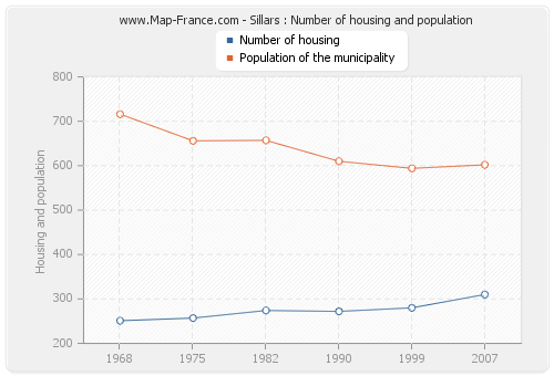Sillars : Number of housing and population