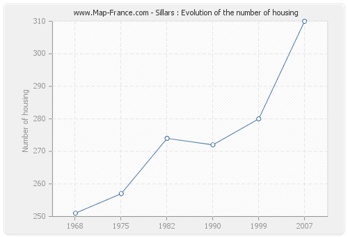 Sillars : Evolution of the number of housing