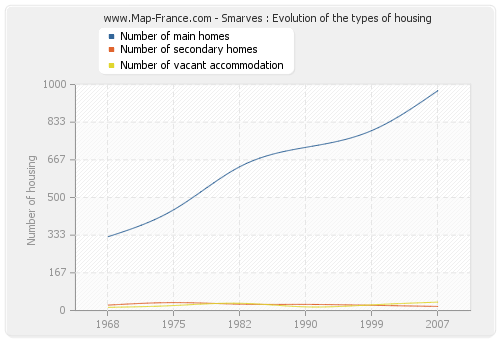 Smarves : Evolution of the types of housing