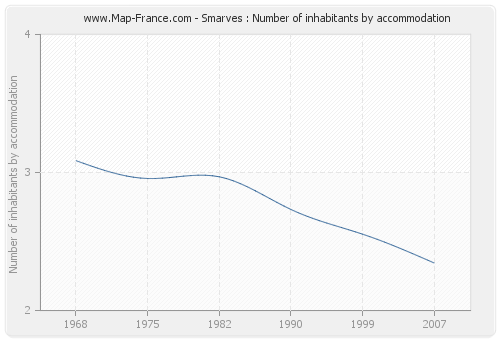 Smarves : Number of inhabitants by accommodation