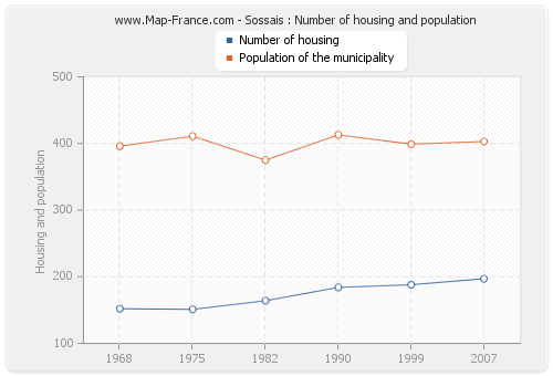 Sossais : Number of housing and population