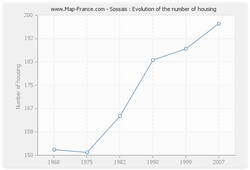 Sossais : Evolution of the number of housing