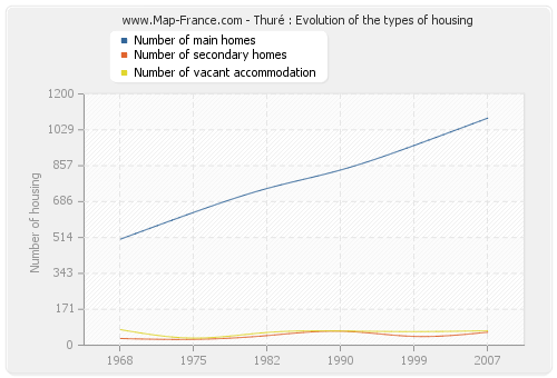 Thuré : Evolution of the types of housing