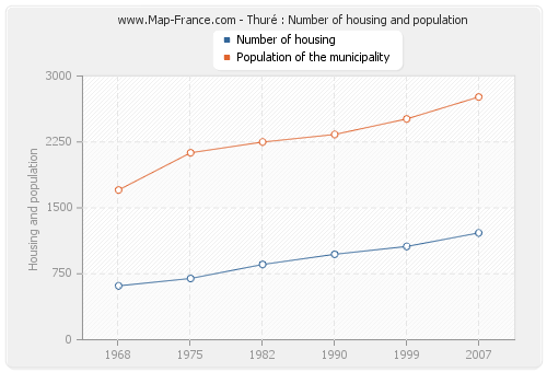 Thuré : Number of housing and population