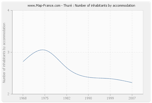 Thuré : Number of inhabitants by accommodation