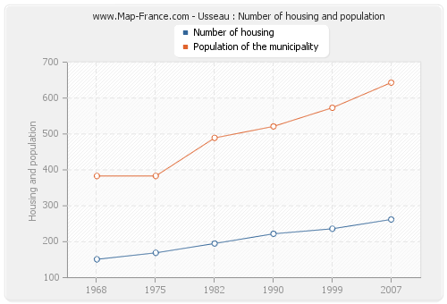 Usseau : Number of housing and population