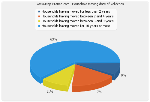Household moving date of Vellèches
