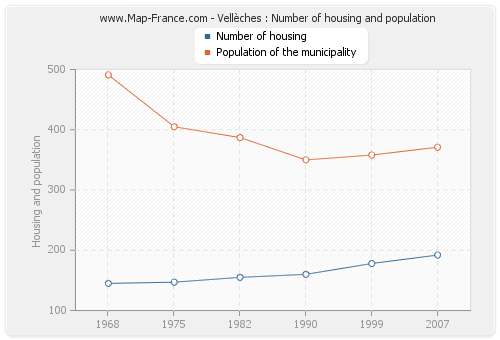 Vellèches : Number of housing and population