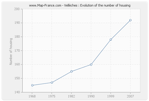 Vellèches : Evolution of the number of housing