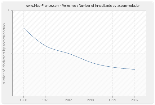 Vellèches : Number of inhabitants by accommodation