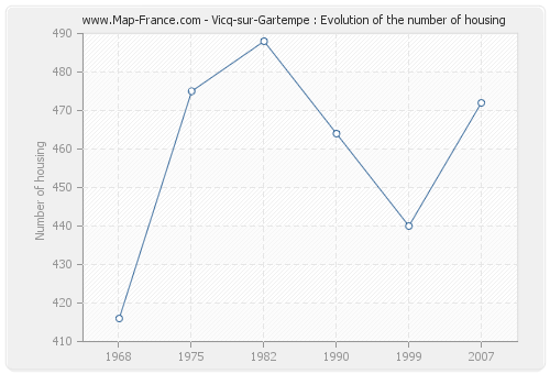 Vicq-sur-Gartempe : Evolution of the number of housing