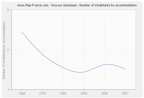 Vicq-sur-Gartempe : Number of inhabitants by accommodation