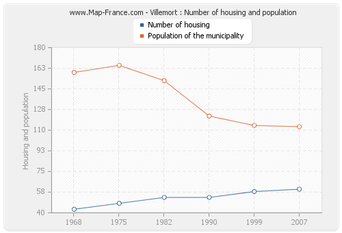 Villemort : Number of housing and population