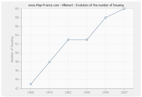 Villemort : Evolution of the number of housing