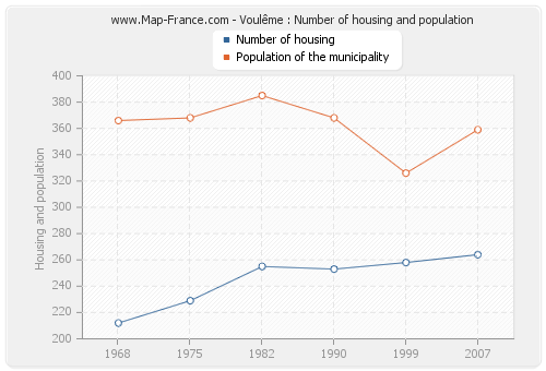 Voulême : Number of housing and population